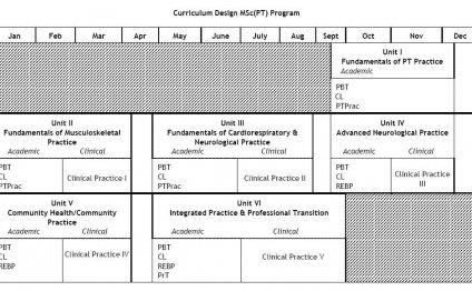 PT Program Curriculum Design
