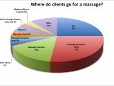 Male Massage Therapist female clients
